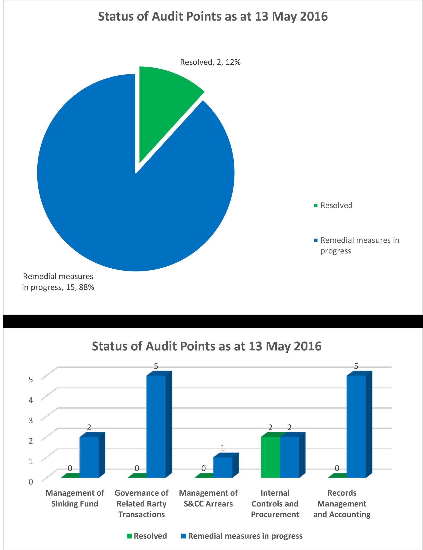 201605 KPMG Progress update charts